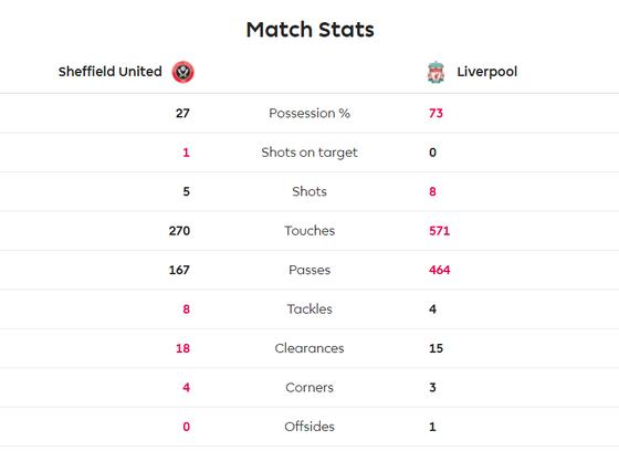 Sheffield United - Liverpool 0-1: Thủ thành Henderson tặng quà, Wijnaldum ghi điểm ảnh 6