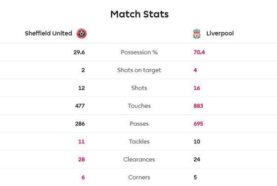 Sheffield United - Liverpool 0-1: Thủ thành Henderson tặng quà, Wijnaldum ghi điểm ảnh 10
