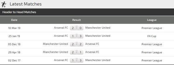 Nhận định Man United – Arsenal: Đại chiến ở Old Trafford (Mới cập nhật) ảnh 2