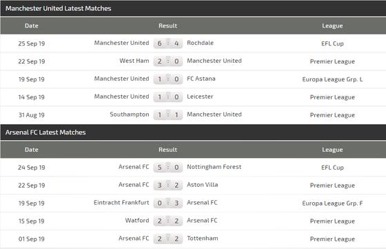 Nhận định Man United – Arsenal: Đại chiến ở Old Trafford (Mới cập nhật) ảnh 3