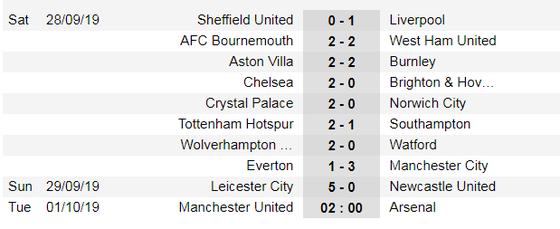 Kết quả và xếp hạng giải Ngoại hạng Anh, vòng 7: Leicester vùi dập Newcastle 5-0 ảnh 1