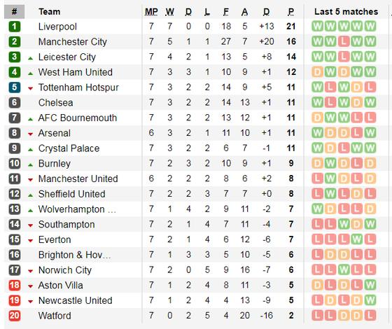 Kết quả và xếp hạng giải Ngoại hạng Anh, vòng 7: Leicester vùi dập Newcastle 5-0 ảnh 2