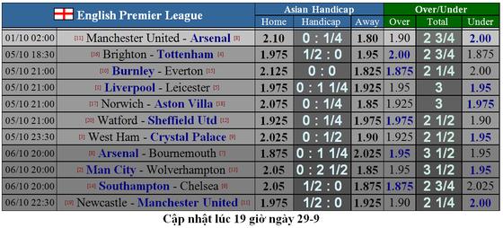 Kết quả và xếp hạng giải Ngoại hạng Anh, vòng 7: Leicester vùi dập Newcastle 5-0 ảnh 3
