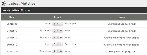 Nhận định Barcelona - Inter Milan: Khi Lionel Messi ra sân (Mới cập nhật) ảnh 2