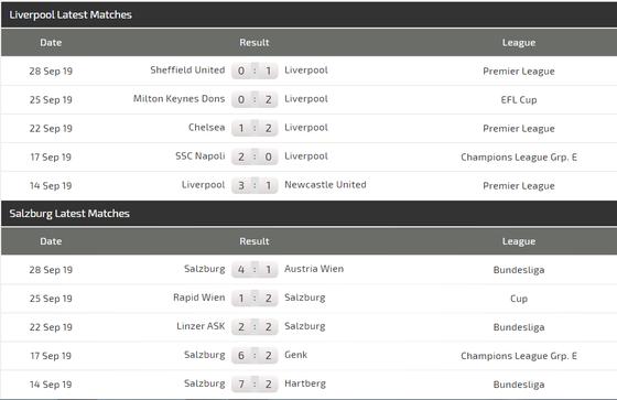 Nhận định Liverpool – Salzburg: Pháo hoa trên sân Anfield (Mới cập nhật) ảnh 6