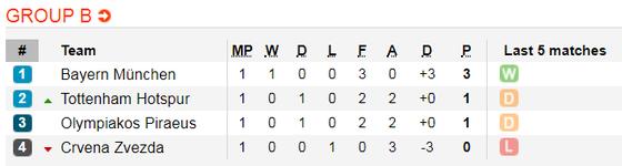 Nhận định Tottenham – Bayern Munich: Bất phân thắng bại (Mới cập nhật) ảnh 2