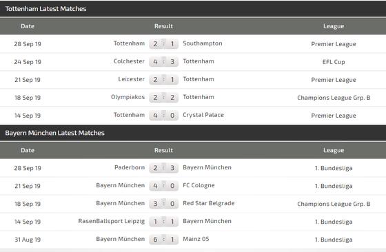 Nhận định Tottenham – Bayern Munich: Bất phân thắng bại (Mới cập nhật) ảnh 5