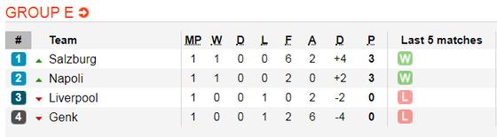 Nhận định Liverpool – Salzburg: Pháo hoa trên sân Anfield (Mới cập nhật) ảnh 2
