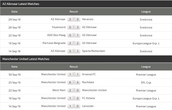 Nhận định AZ Alkmaar - Man United: Mối lo sân khách (Mới cập nhật) ảnh 2