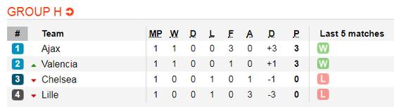 Nhận định Lille - Chelsea: Chờ tin chiến thắng (Mới cập nhật) ảnh 2