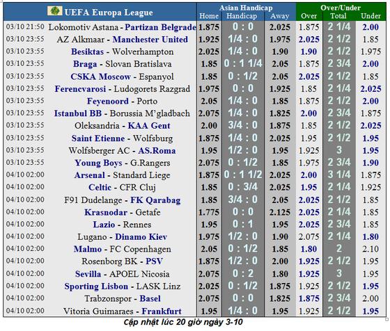 Lịch thi đấu Europa League ngày 3-10: Quỷ đỏ phiêu lưu sang AZ (Mới cập nhật) ảnh 1