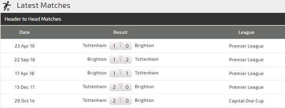 Nhận định Brighton – Tottenham: Quyền lực Harry Kane ảnh 2