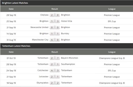 Nhận định Brighton – Tottenham: Quyền lực Harry Kane ảnh 3