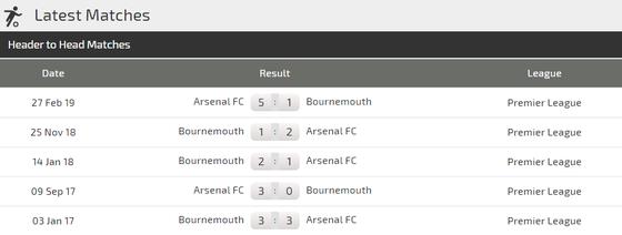 Nhận định Arsenal – Bournemouth: Dạo mát ở Emirates (Mới cập nhật) ảnh 3