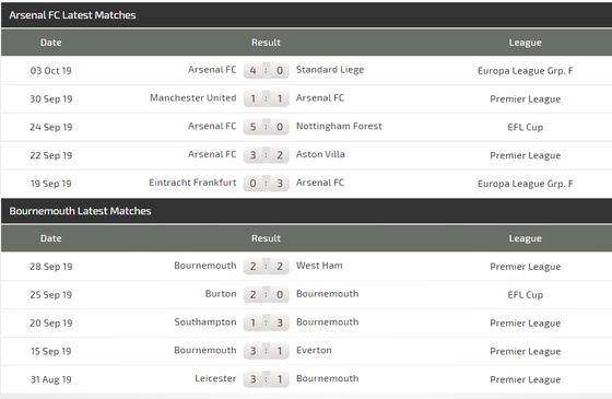 Nhận định Arsenal – Bournemouth: Dạo mát ở Emirates (Mới cập nhật) ảnh 4
