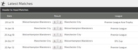 Nhận định Man City – Wolves: Chủ nhà buộc phải thắng (Mới cập nhật) ảnh 3