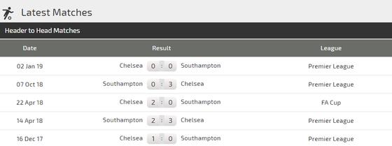 Nhận định: Southampton - Chelsea  - khan hiếm bàn thắng (Mới cập nhật) ảnh 3