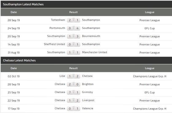 Nhận định: Southampton - Chelsea  - khan hiếm bàn thắng (Mới cập nhật) ảnh 4