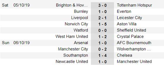 Kết quả, bảng xếp hạng Premier League (đêm 6-10): Man City thua thảm, tụt sau Liverpool 8 điểm ảnh 1