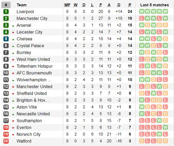 Kết quả, bảng xếp hạng Premier League (đêm 6-10): Man City thua thảm, tụt sau Liverpool 8 điểm ảnh 2