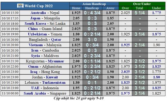 Lịch thi đấu Vòng loại World Cup 2022, Việt Nam 'trên cơ' Malaysia (Mới cập nhật) ảnh 1