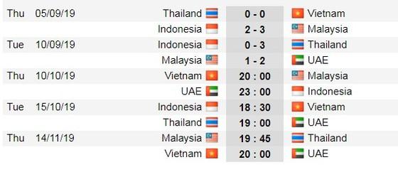 Lịch thi đấu Vòng loại World Cup 2022, Việt Nam 'trên cơ' Malaysia (Mới cập nhật) ảnh 5