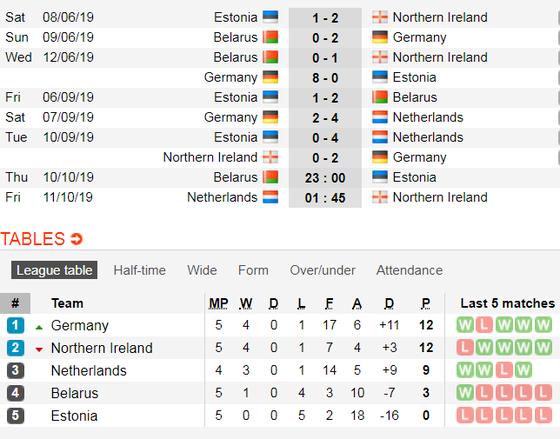 Nhận định EURO 2020 Hà Lan – Bắc Ailen: Cuộc chiến không cân sức (Mới cập nhật) ảnh 5