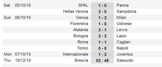 Lịch thi đấu Liga và Serie A ngày 19-10: Real Madrid đến Mallorca  (Mới cập nhật) ảnh 7