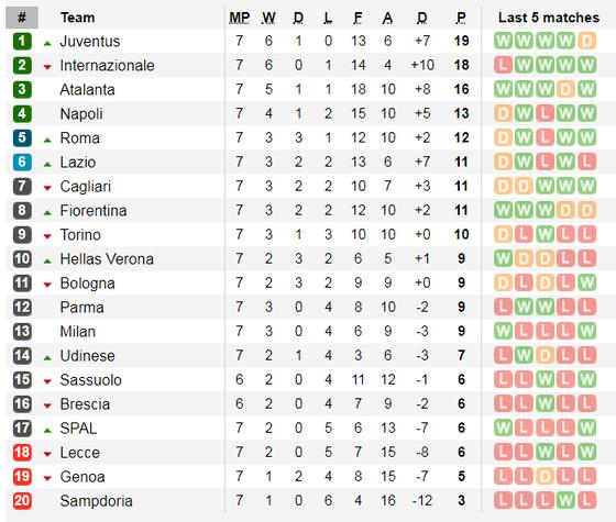 Lịch thi đấu Liga và Serie A ngày 19-10: Real Madrid đến Mallorca  (Mới cập nhật) ảnh 8