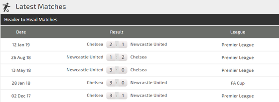 Nhận định Chelsea – Newcastle: Abraham và Mason Mount thừa thắng xông lên (Mới cập nhật) ảnh 2