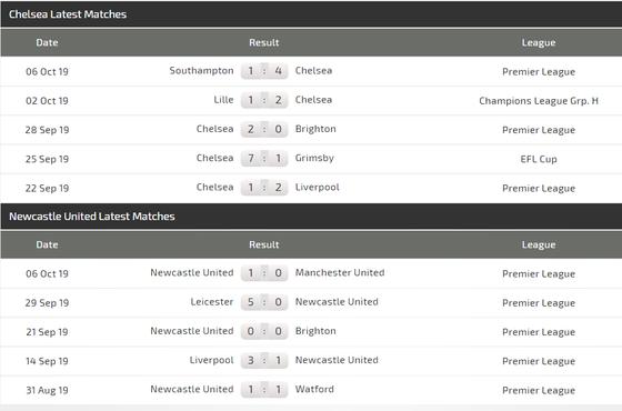 Nhận định Chelsea – Newcastle: Abraham và Mason Mount thừa thắng xông lên (Mới cập nhật) ảnh 3