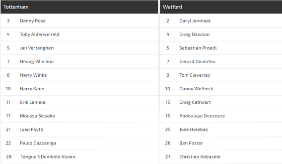 Nhận định Tottenham – Watford: Harry Kane phục hồi công lực ảnh 1