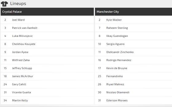 Nhận định Crystal Palace – Man City:  Trút cơn giận dữ ảnh 1