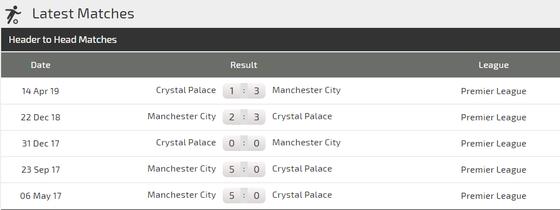 Nhận định Crystal Palace – Man City:  Trút cơn giận dữ ảnh 2