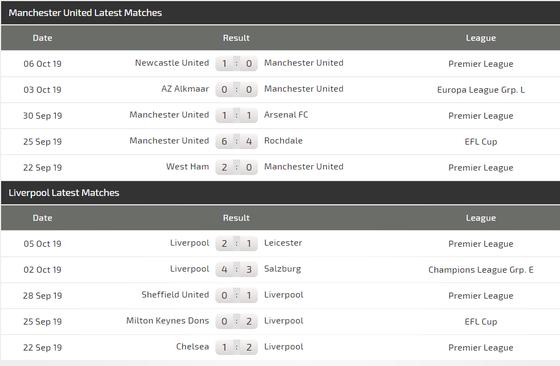 Nhận định Man United – Liverpool: Ngăn làn sóng dữ (Mới cập nhật) ảnh 4