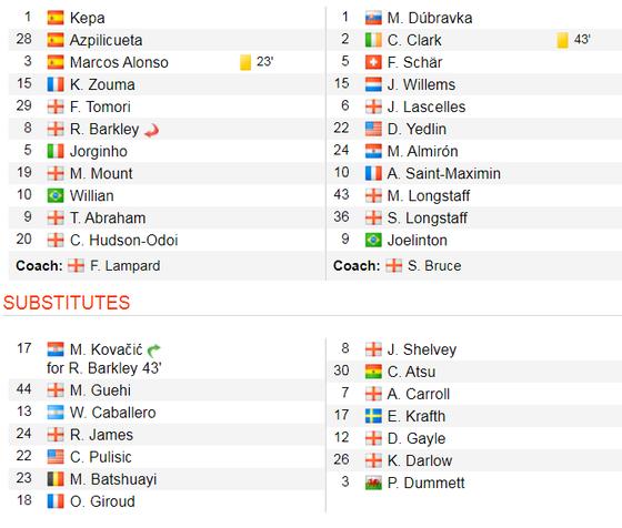 Chelsea - Newcastle 1-0: Người hùng Marcos Alonso ảnh 2