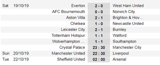 Kết quả và xếp hạng giải Ngoại hạng Anh, vòng 9:  Man City và Chelsea đều thắng ảnh 1