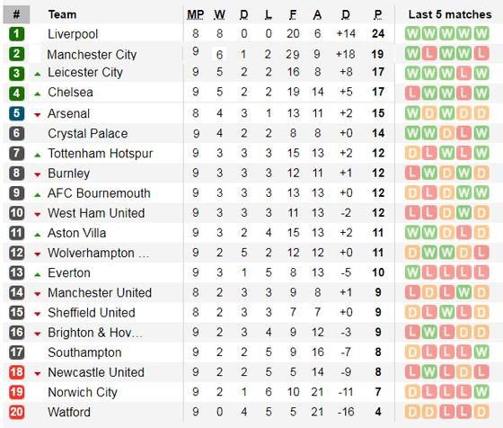 Kết quả và xếp hạng giải Ngoại hạng Anh, vòng 9:  Man City và Chelsea đều thắng ảnh 2