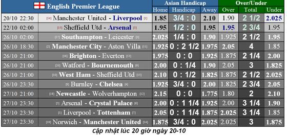 Lịch thi đấu Ngoại hạng Anh ngày 20-10: Đại chiến Man Unied chống Liverpool (Mới cập nhật) ảnh 1