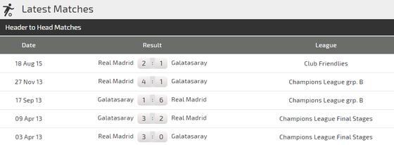 Nhận định Galatasaray - Real Madrid: Cơ hội tuyệt vời cho Eden Hazard (Mới cập nhật) ảnh 5