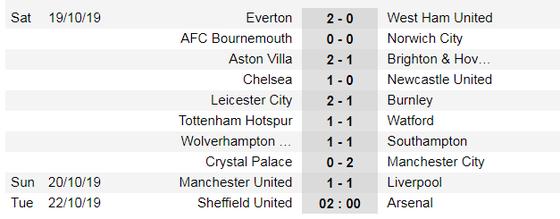 Lịch thi đấu Ngoại hạng Anh ngày 21-10: Arsenal săn tìm chiến thắng ảnh 4