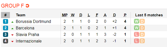 Nhận định Slavia Prague - Barcelona: Bộ ba siêu đẳng Suarez, Messi, Grièzmann (Mới cập nhật) ảnh 1