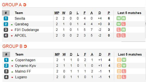 Lịch thi đấu EUROPA LEAGUE ngày 24-10:  Man United, Arsenal vả Wolves xung trận (Mới cập nhật) ảnh 3