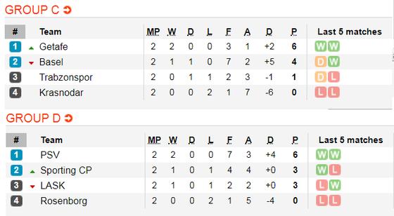 Lịch thi đấu EUROPA LEAGUE ngày 24-10:  Man United, Arsenal vả Wolves xung trận (Mới cập nhật) ảnh 4