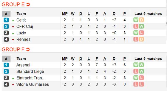 Lịch thi đấu EUROPA LEAGUE ngày 24-10:  Man United, Arsenal vả Wolves xung trận (Mới cập nhật) ảnh 5