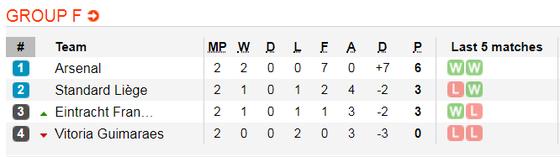 Nhận định Arsenal – Vitoria: Mưa bàn thắng ở Emirates (Mới cập nhật) ảnh 2