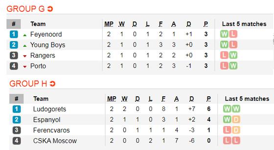 Lịch thi đấu EUROPA LEAGUE ngày 24-10:  Man United, Arsenal vả Wolves xung trận (Mới cập nhật) ảnh 6