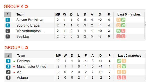 Lịch thi đấu EUROPA LEAGUE ngày 24-10:  Man United, Arsenal vả Wolves xung trận (Mới cập nhật) ảnh 7