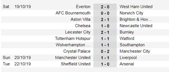 Lịch thi đấu Ngoại hạng Anh ngày 26-10: Liverpool gặp lại Tottenham (Mới cập nhật) ảnh 3