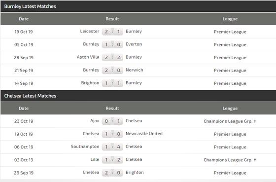 Nhận định Burnley - Chelsea: Chờ xem Mason Mount và Abraham tỏa sáng ảnh 3